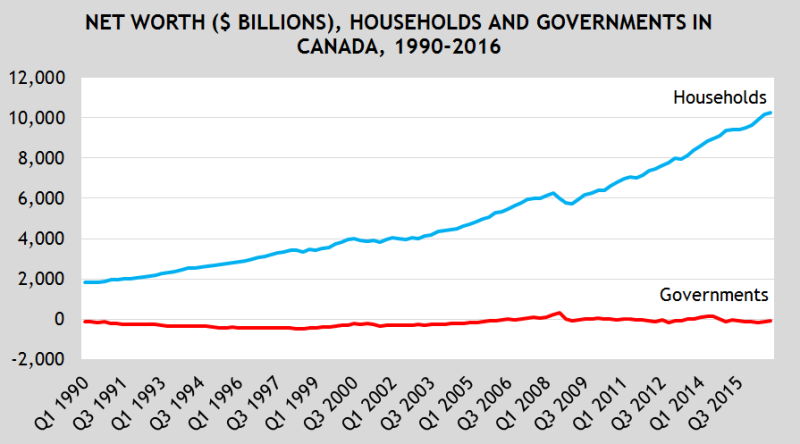 Government debt a more pressing concern than household ...