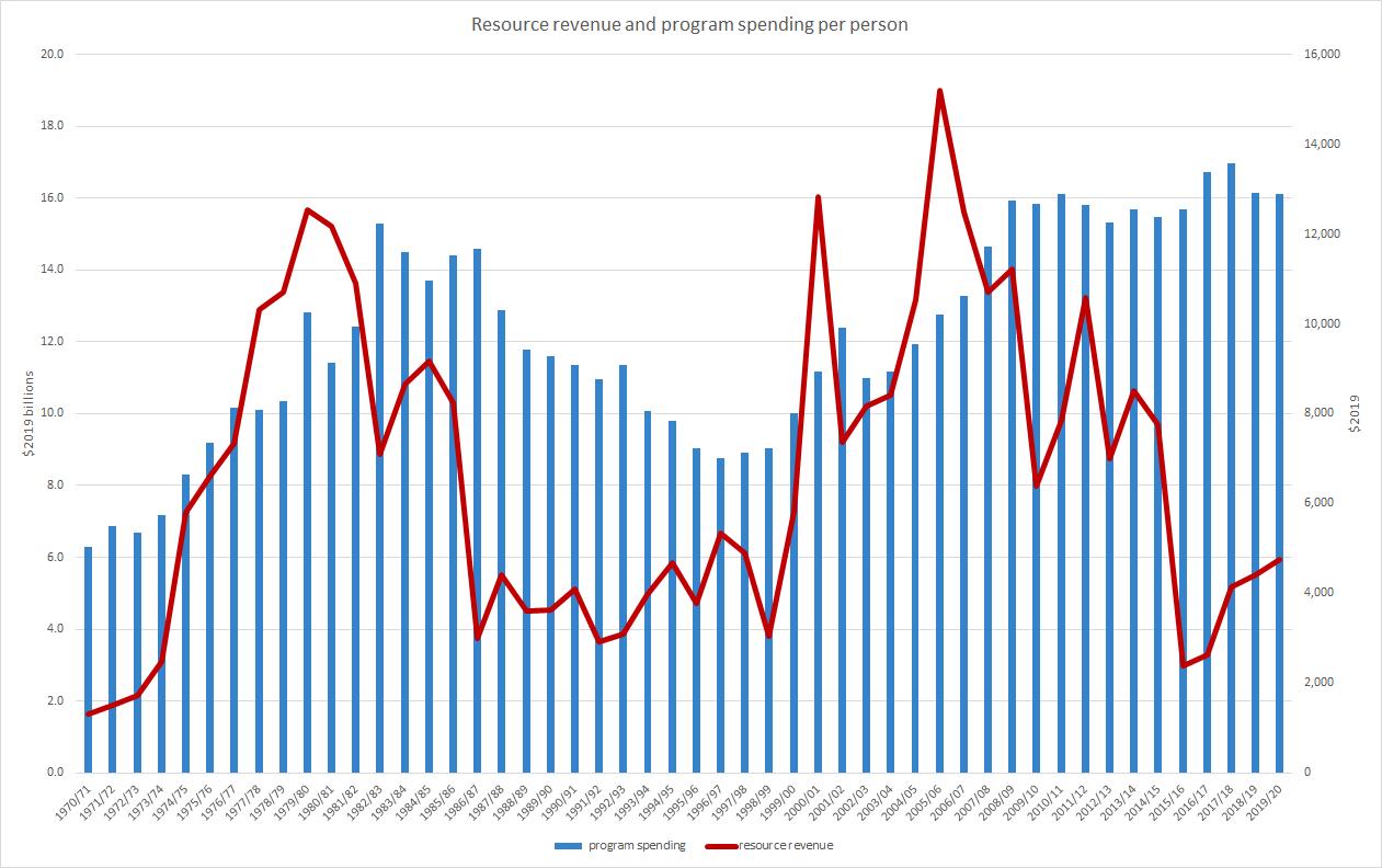 Alberta resource revenue and program spending per person