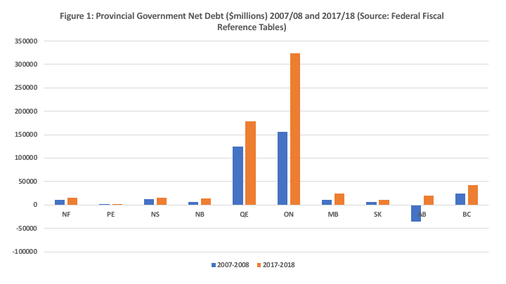 Government debt—a snapshot of each province | Fraser Institute