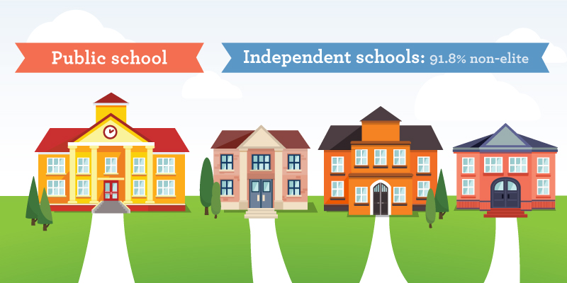Independent Schools in British Columbia: Myths and Realities