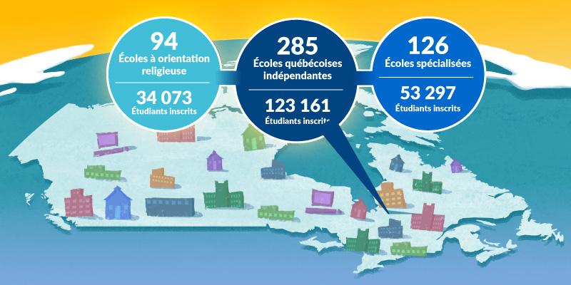 Un paysage diversifié: les écoles indépendantes au Canada