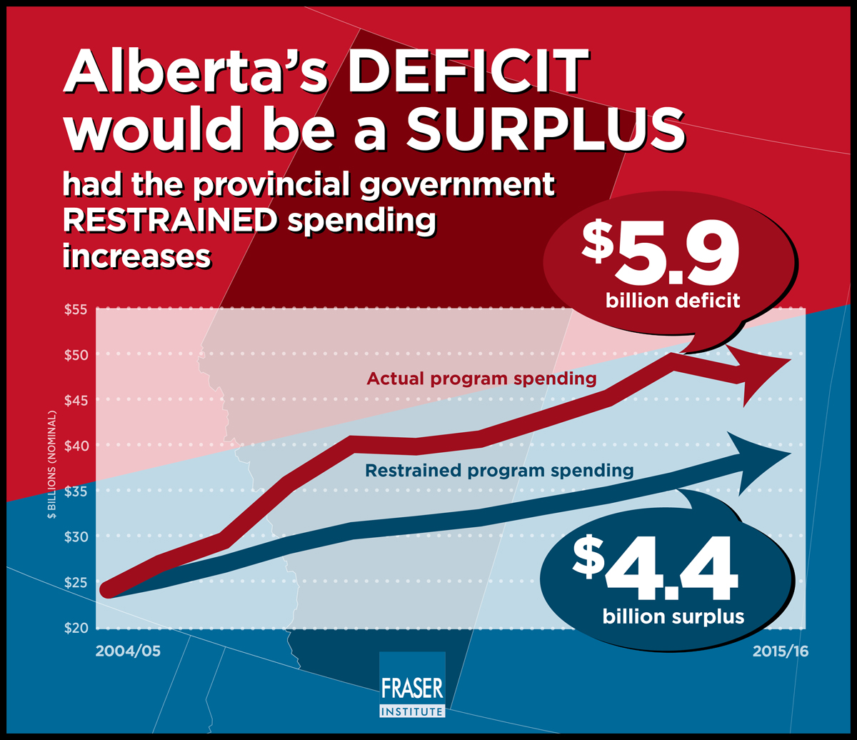 Alberta Budget Deficit Why Spending Is To Blame Infographic Jpg