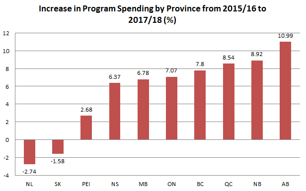 Alberta Leads The Country In Spending Growth Fraser Institute