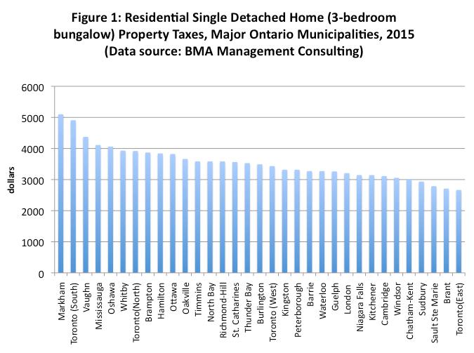 Gta Property Tax Rates Comparison