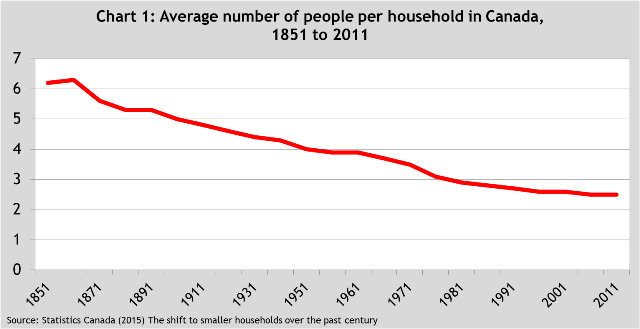 Smaller households matter when we measure income inequality   Fraser  Institute