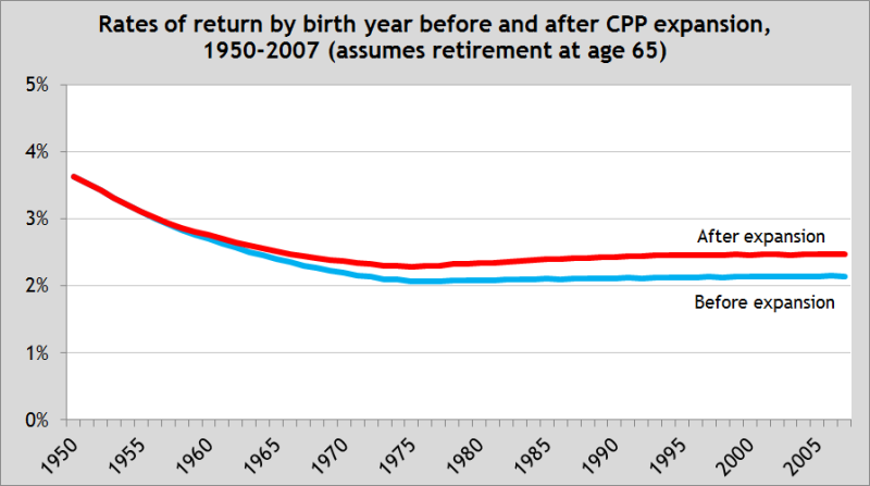 Rates of return for expanded CPP remain meagre | Fraser