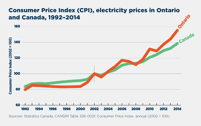 Cost Of Electricity In Ontario >> No Coal For Premier Notley Higher Electricity Bills May Be Coming
