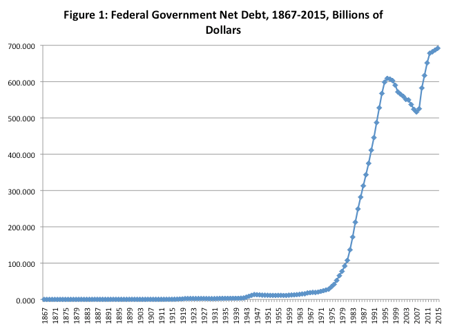 A really quick history of canadas federal debt fraser institute in 1867 the net debt of the government of canada was 757 million during the nation building phase of the canadian economy from 1867 to 1913 ccuart Choice Image
