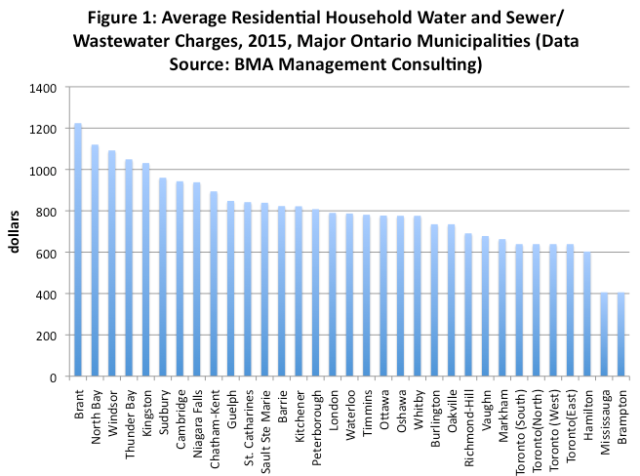Municipal Finances In Ontario Growing Water Charges Too Fraser Institute