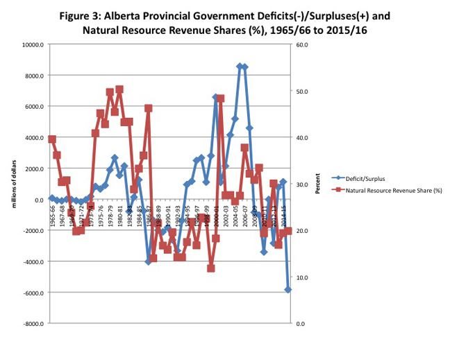 A Brief Fiscal History Of Alberta Government Finances Fraser
