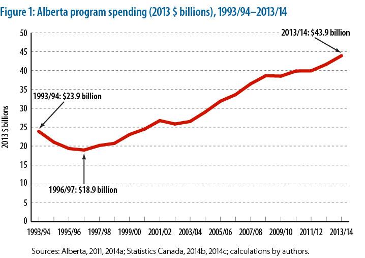 Alberta S Government Program Spending Reaches New Heights Fraser