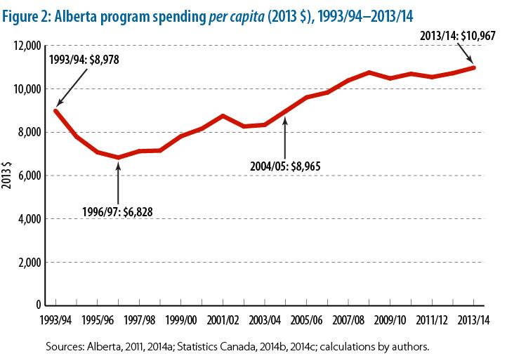 Alberta graph 2