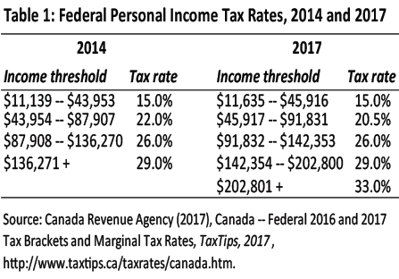 federal income tax tables 2017 | cabinets matttroy