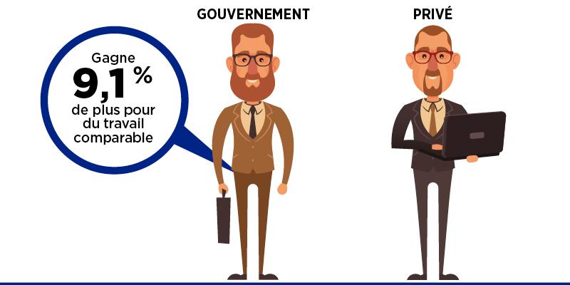 Comparaison de la rémunération dans les secteurs public et privé au Québec