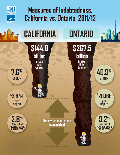 Comparing the Government Debt Burdens of Ontario and California