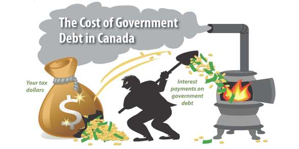 The Cost of Government Debt in Canada