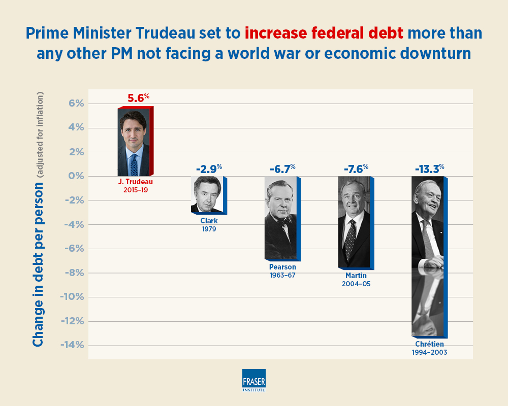 federal debt by prime ministers