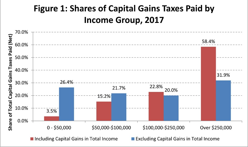 Shares of Capital Gains Taxes