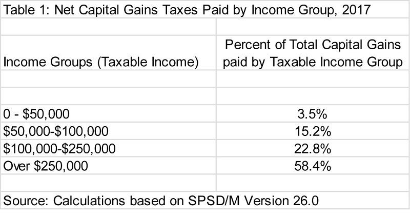 Net Capital Gains Taxes