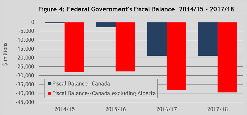 Federal Government Fiscal Balance