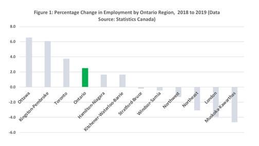Change in employment chart