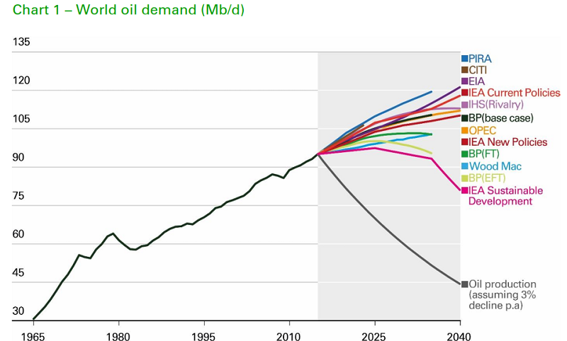 Oil Demand Chart