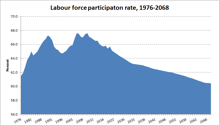 Labour Force Chart