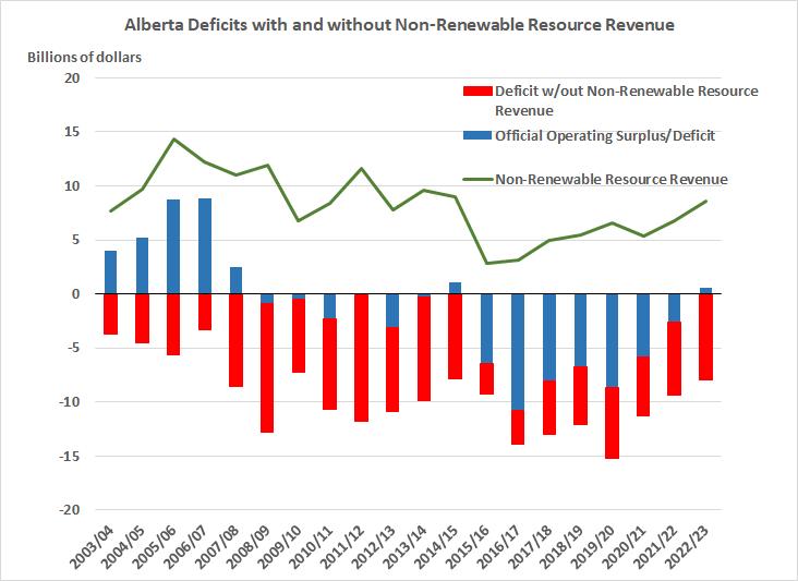 Alberta deficits