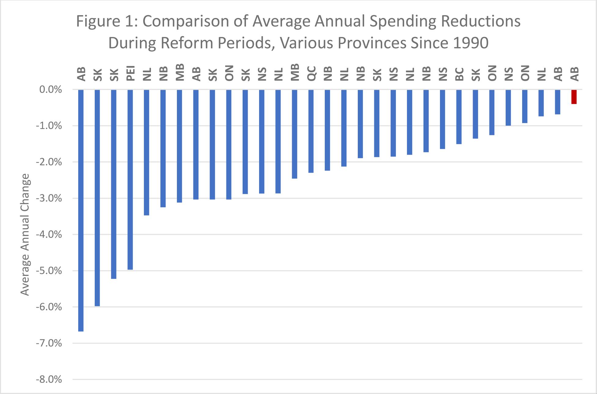 AB spending cuts