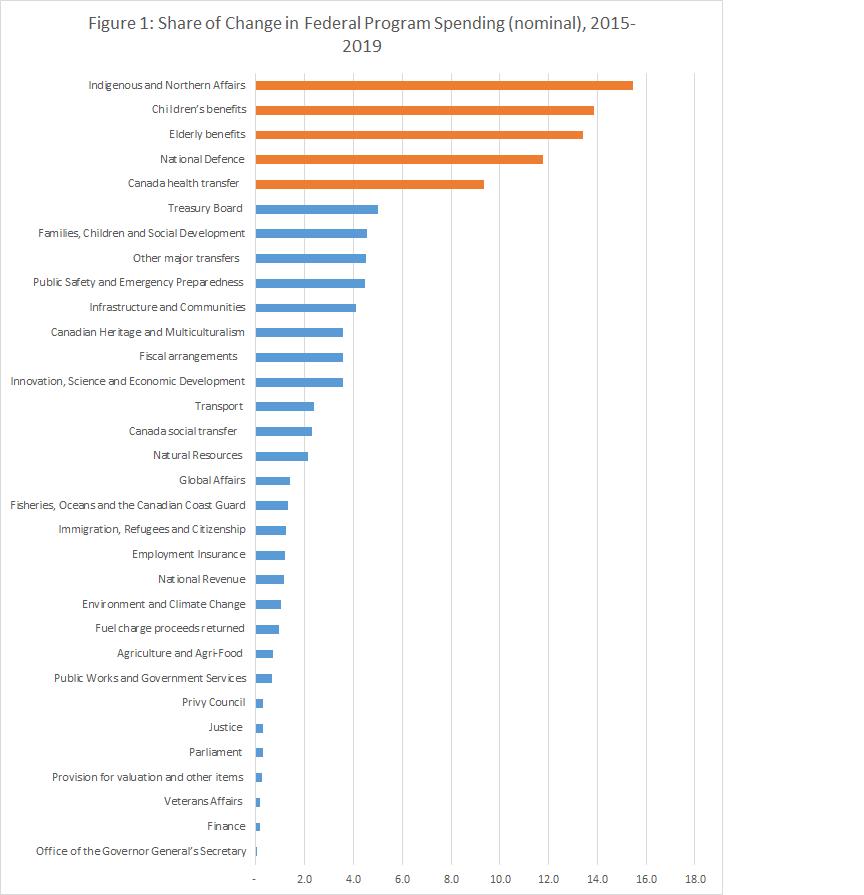 Federal program spending