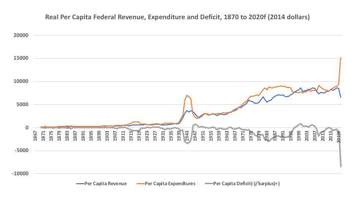 Federal Revenue chart