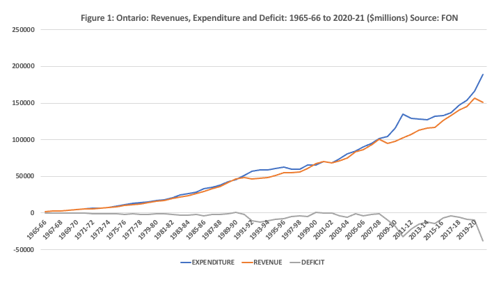 Ontario Revenues