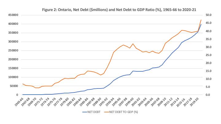 Ontario Debt