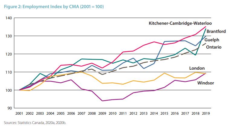 Employment Index by CMA