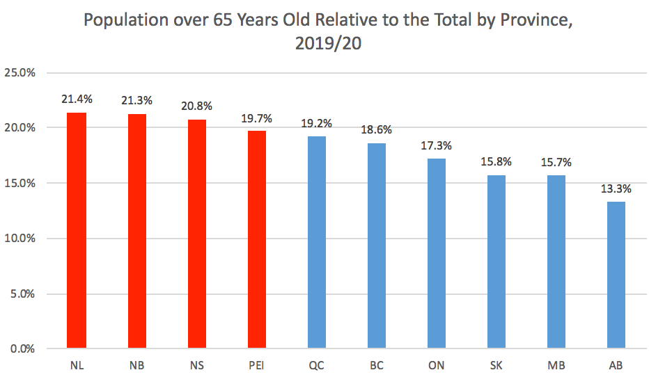 Population by age chart