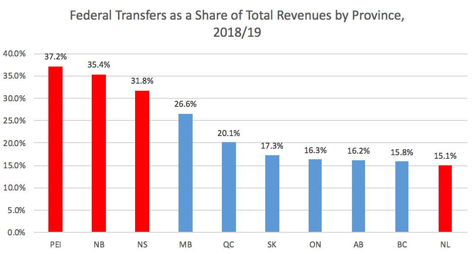 Federal transfers as a share of total revenue chart