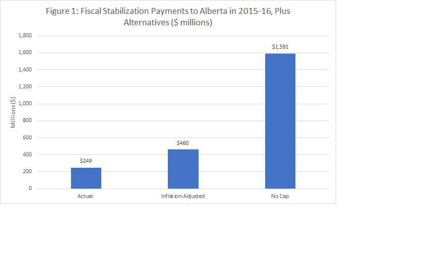 Fiscal Stabilization Payments to Alberta 2015-16