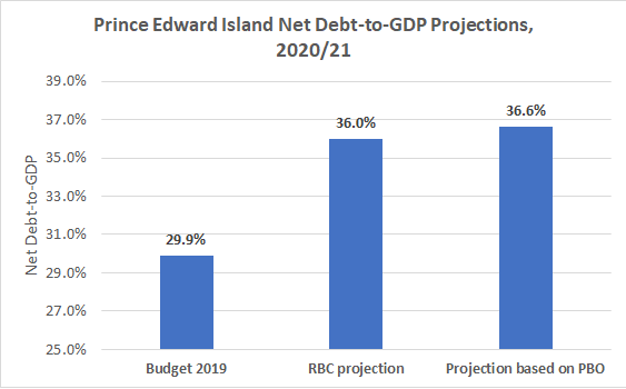 PEI debt to GDP