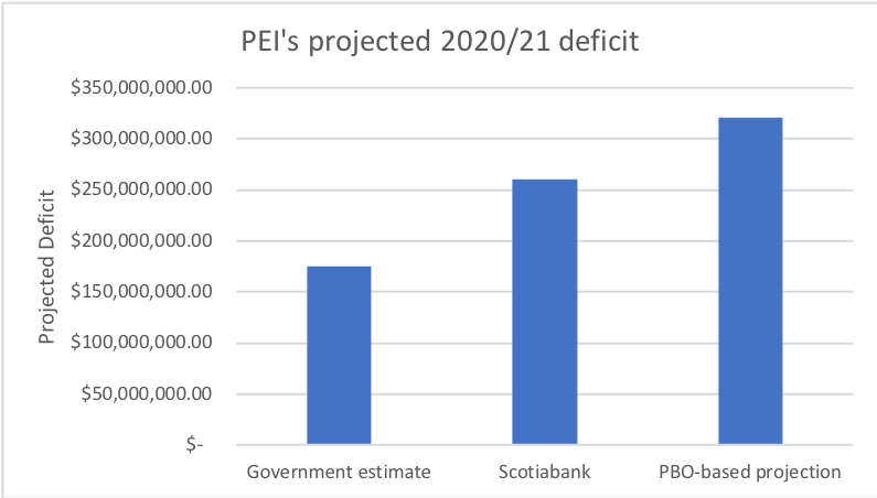 PEI graph