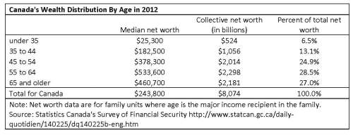 Canada's Wealth Distribution By Age in 2012