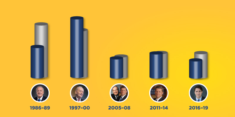 Scoring the economic performance of Canada's last five prime ministers