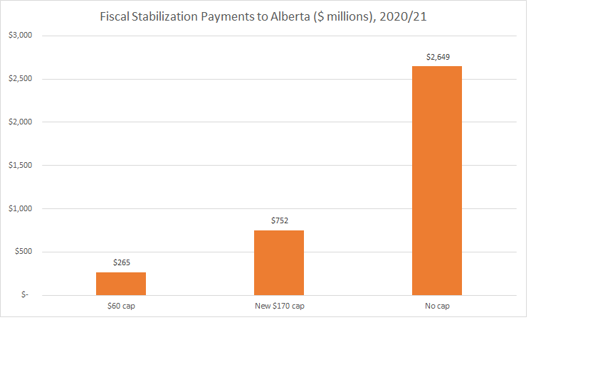 Fiscal Stabilization Payments to Alberta