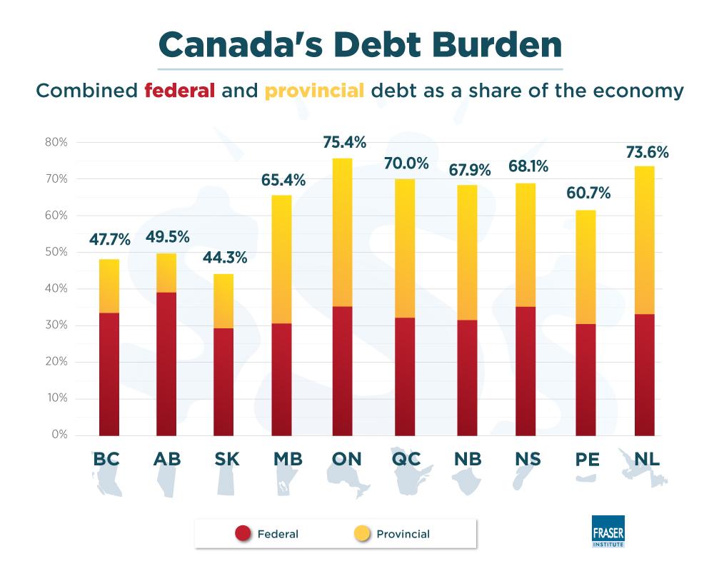 The Growing Debt Burden for Canadians