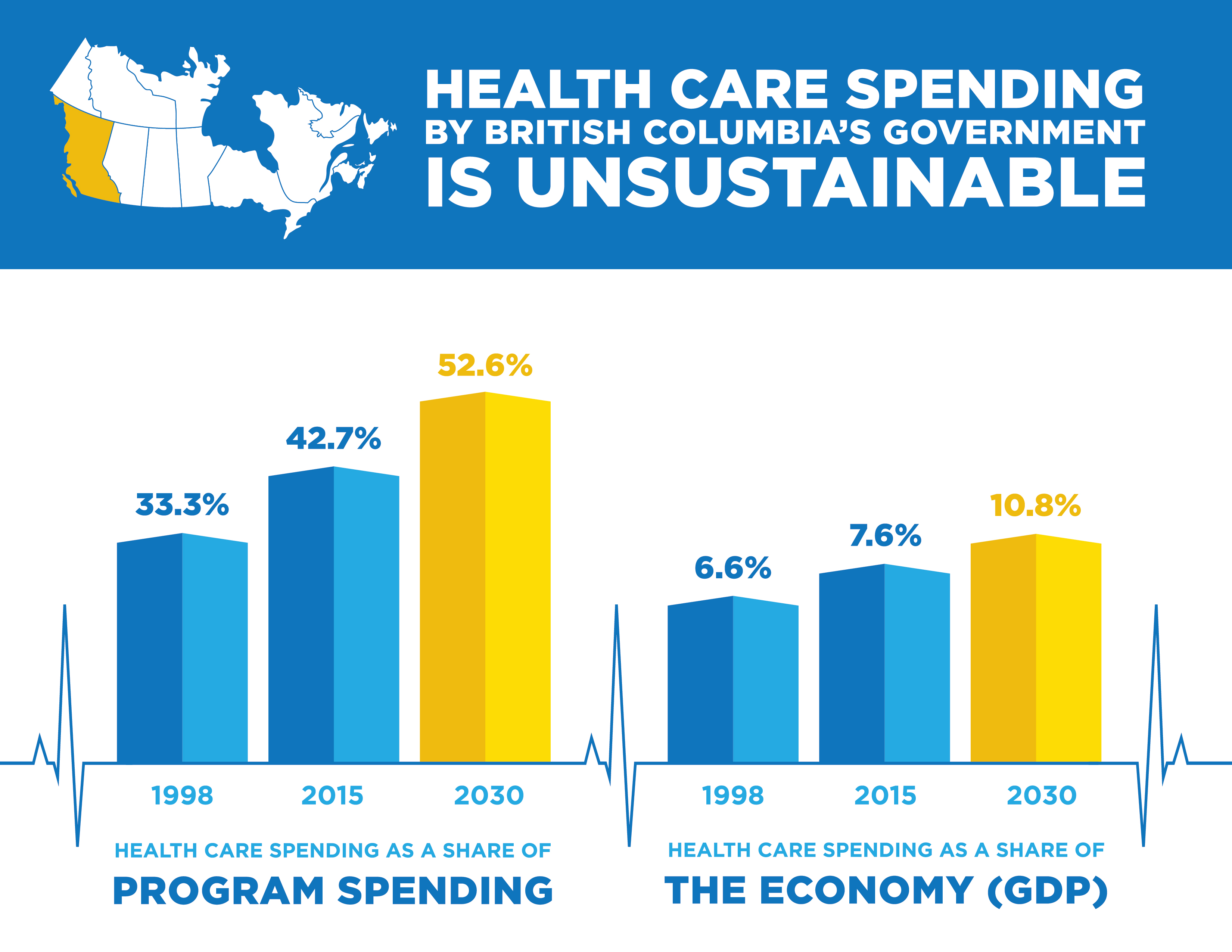 health care spending National health expenditures 2016 highlights us health care spending increased 43 percent to reach $33 trillion, or $10,348 per person in 2016.