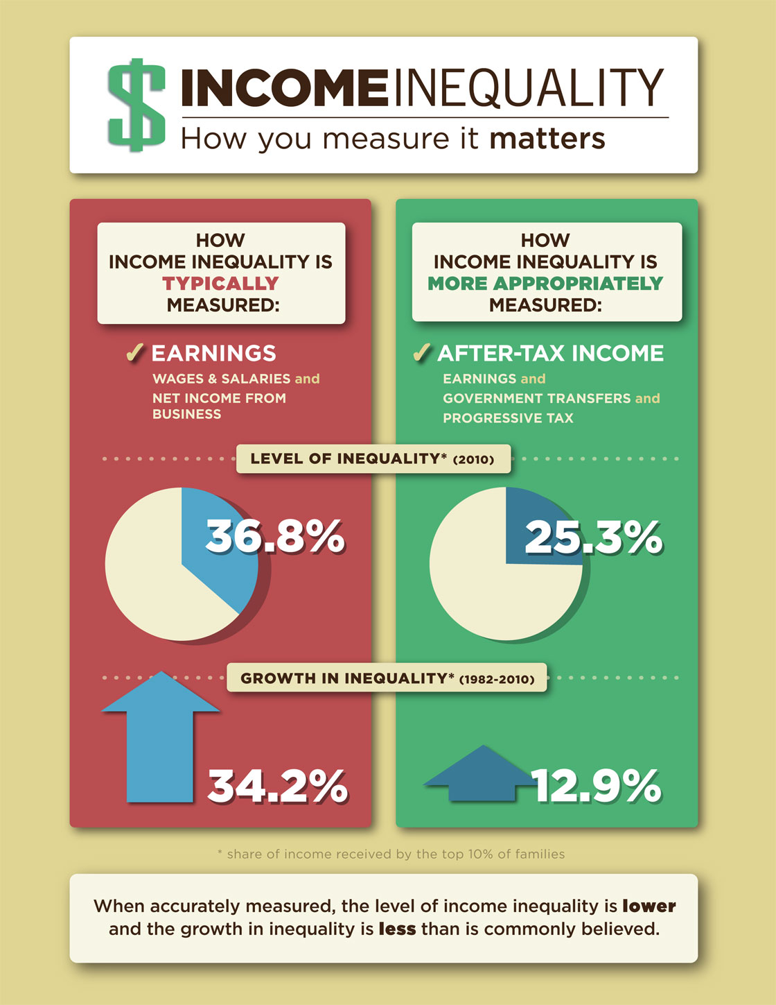 income-inequality-measurement-sensitivities-infographic.jpg | Fraser ...