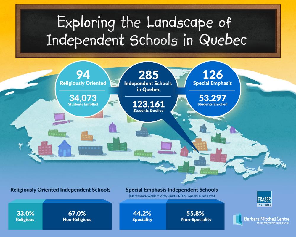 Documents in Independent Schools