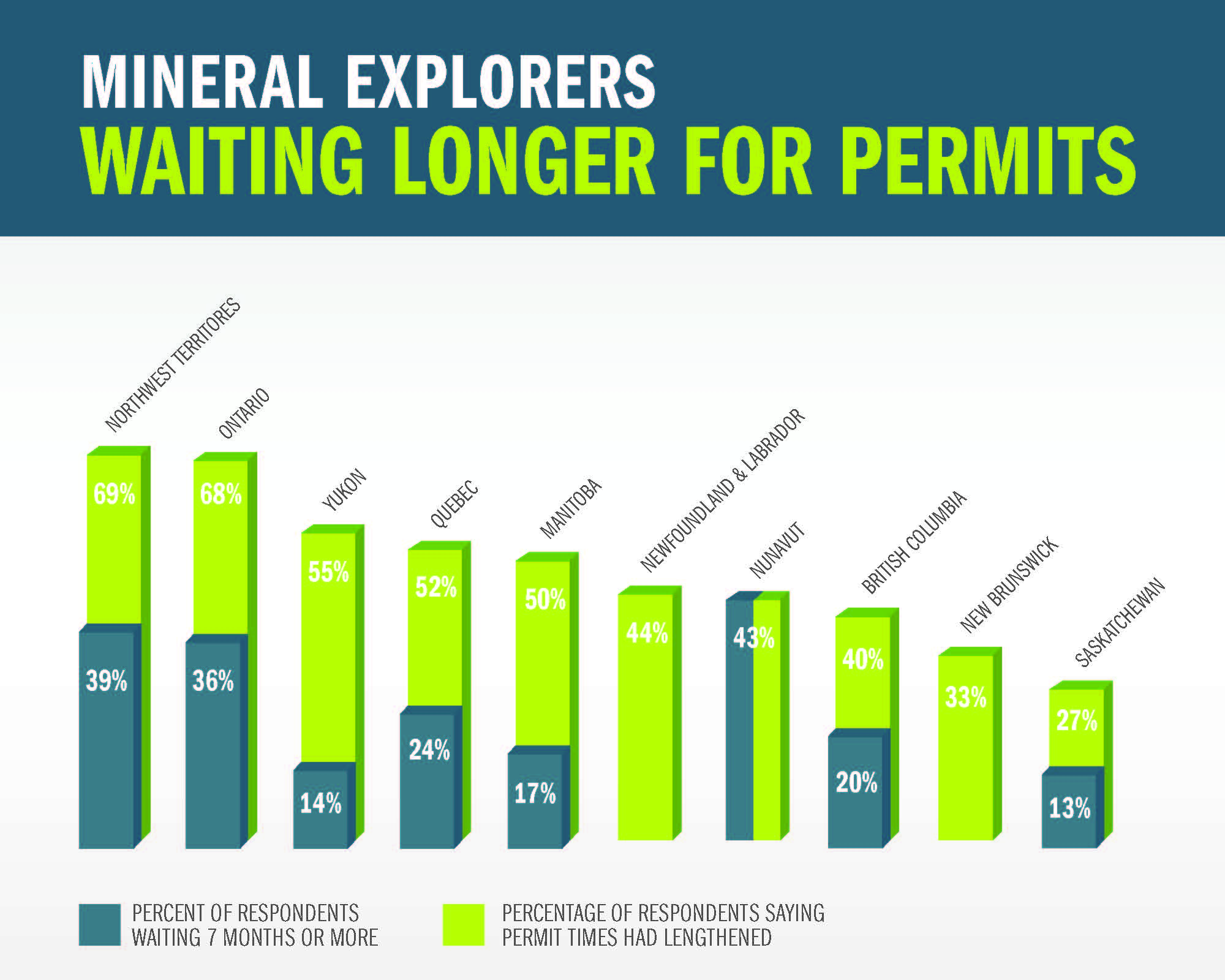 permit-times-for-mining-exploration-infographic.jpg | Fraser Institute