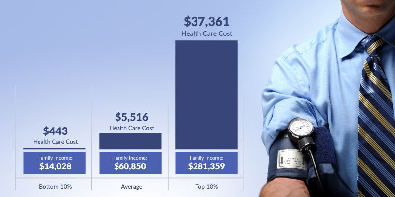 The Price of Public Health Care Insurance, 2016 edition