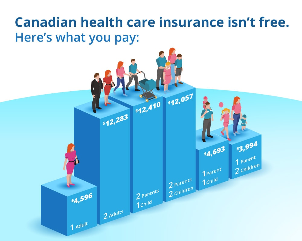 price of public health care insurance 2017 infographic
