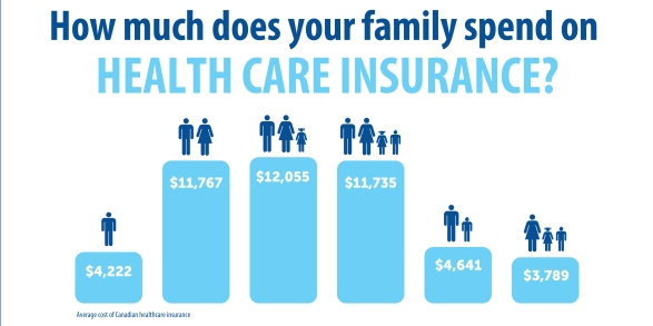 Price of Public Health Care Insurance